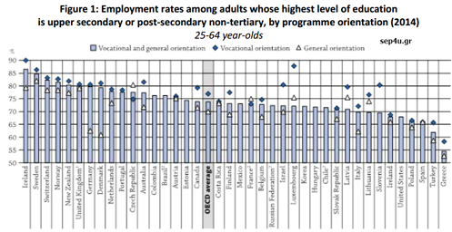 οecd-employment-rates-2104