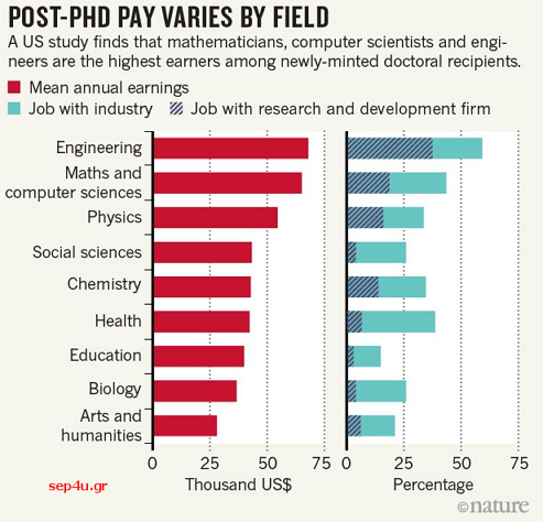 PHD-salaries-usa-2015