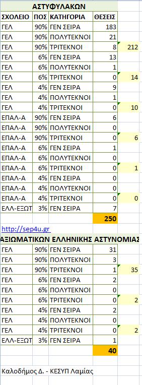 astynomia-katanomi-eisakteon-2015