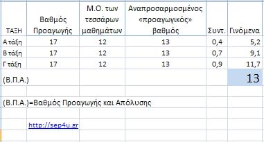 bathmos-proagogis-apolisis