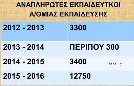 daskaloi-anaplirotes-1216