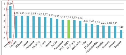 Γιατροί ανά 1000 κατοίκους στις χώρες του ΟΟΣΑ 2009, sep4u.gr