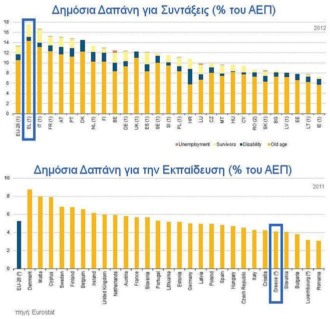 eurostat-gr-edu-ins