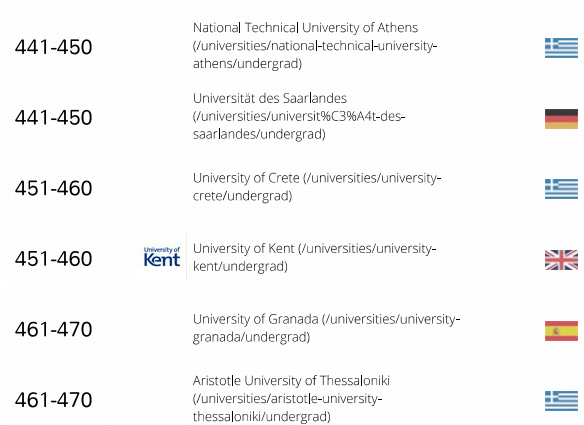 gs-rank-15-greek-univ