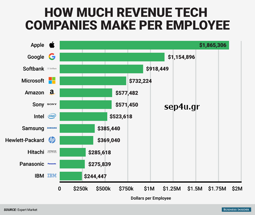 how-much-tech-companies-make-per-employee