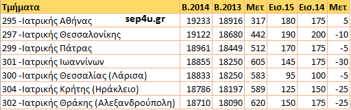 iatriki1415