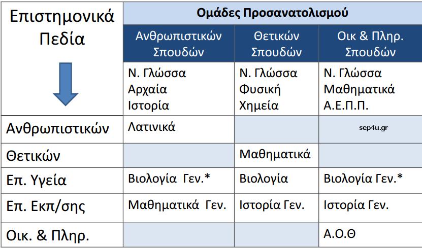 neo-lykeio-mathimata-ana-epistimoniko-pedio