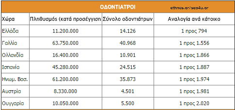 odontiatroi2gr
