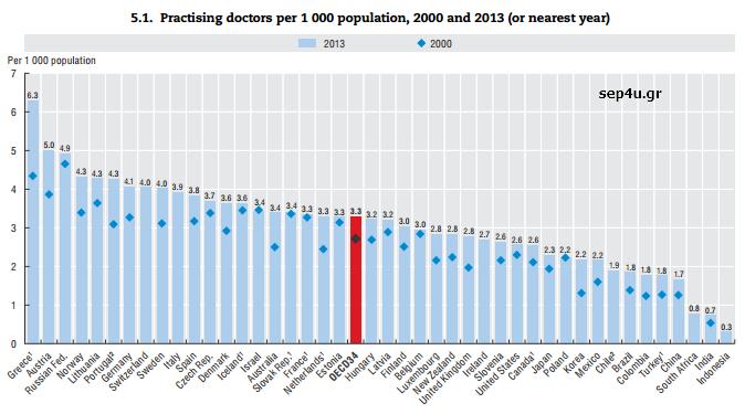 oecd-doctors-2000-2013