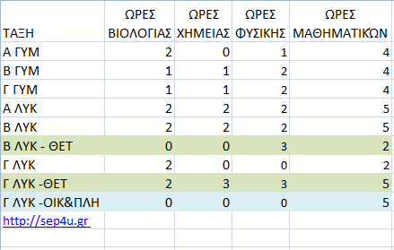 ores-biologias-xhmeias
