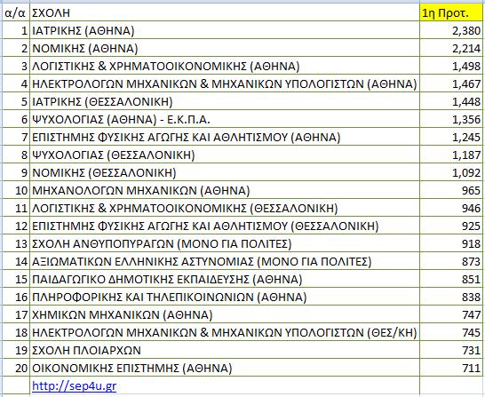 pe16-protimisis-top-1