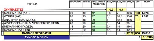 pe2015-yp-morion-exam