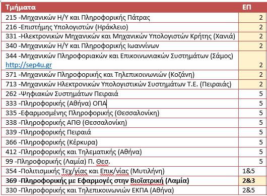 pliroforiki-aei-neo-lykeio-16