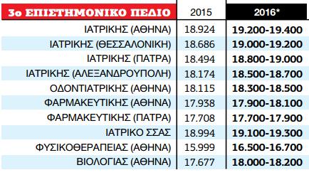 provl-tanea-2916-iatriki