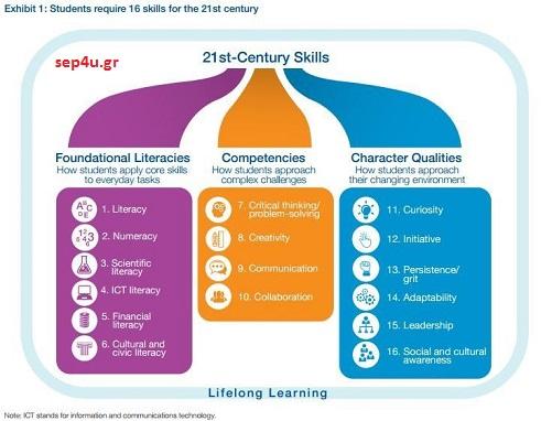 skills21century