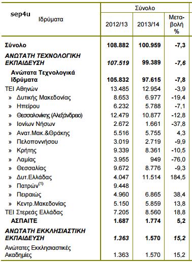 stat-tei-2015