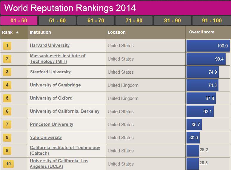 times-rank-2014
