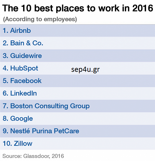 top-10-places-to-work-2016