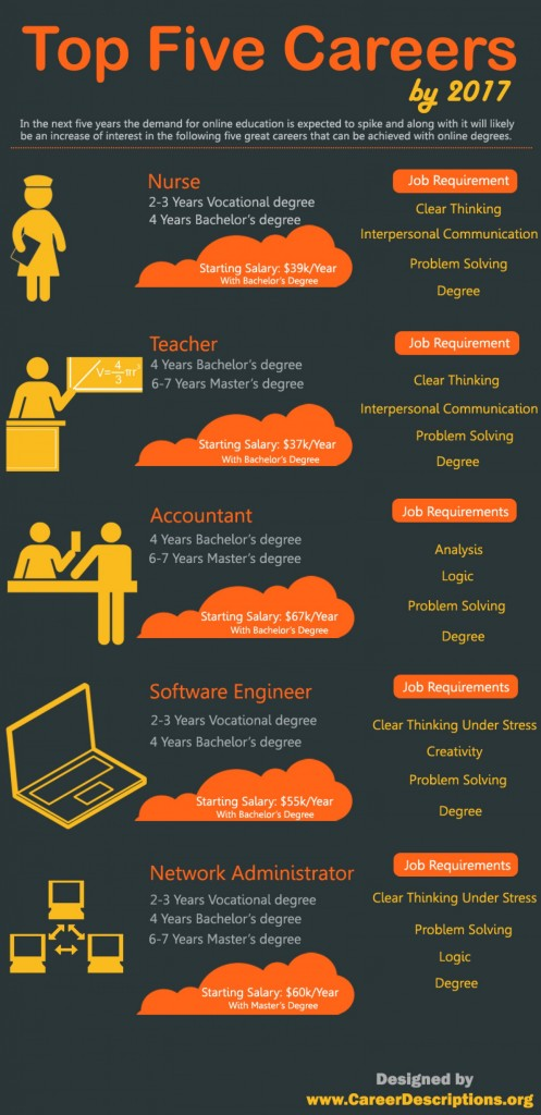 top-five-careers-by-2017-infographic_509a57828c203_w1500
