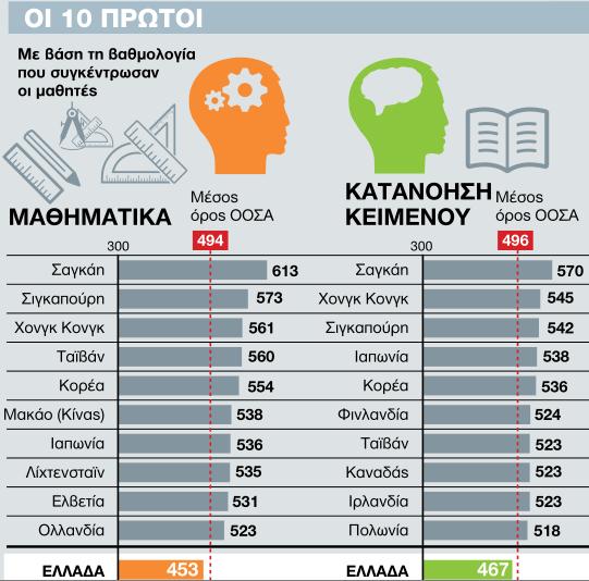 top-pisa-2013