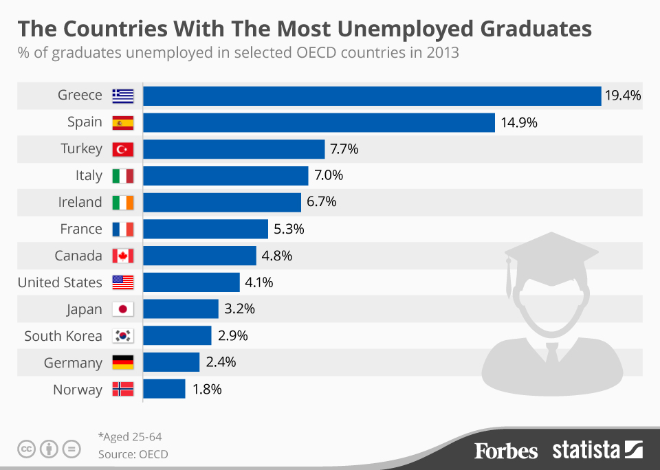 unemployed_graduates_oecd16