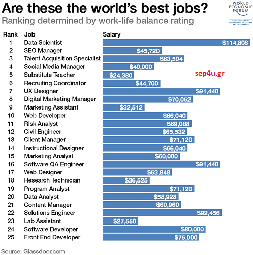 worlds-best-jobs-work-life-balance-salary
